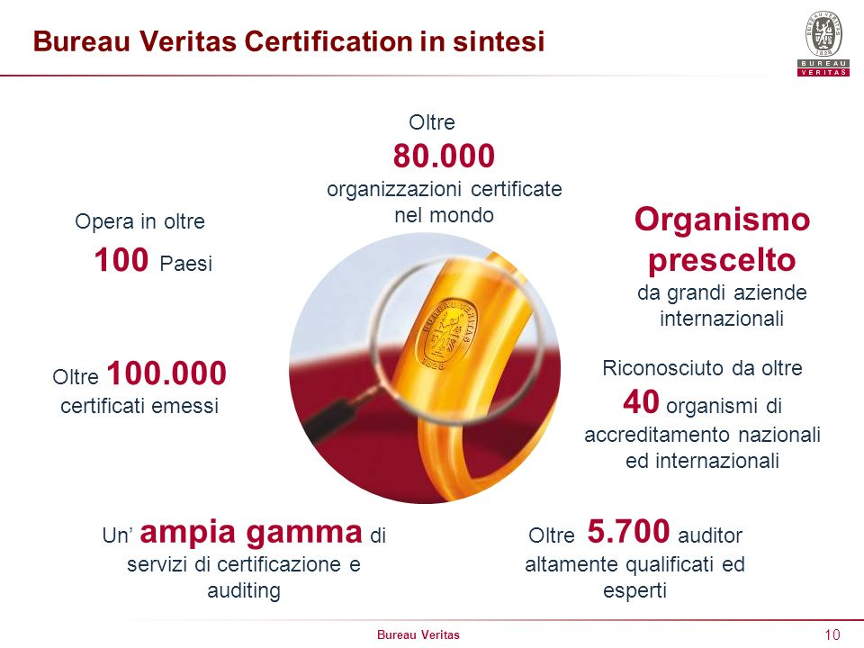 Bureau Veritas Certification in sintesi