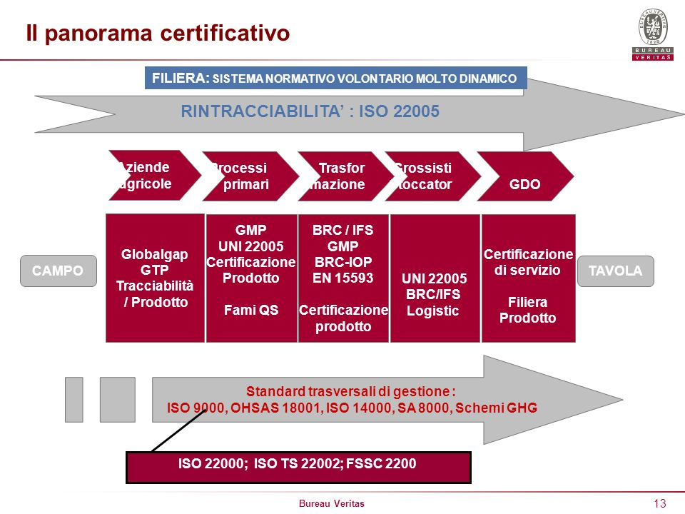 Il panorama certificativo