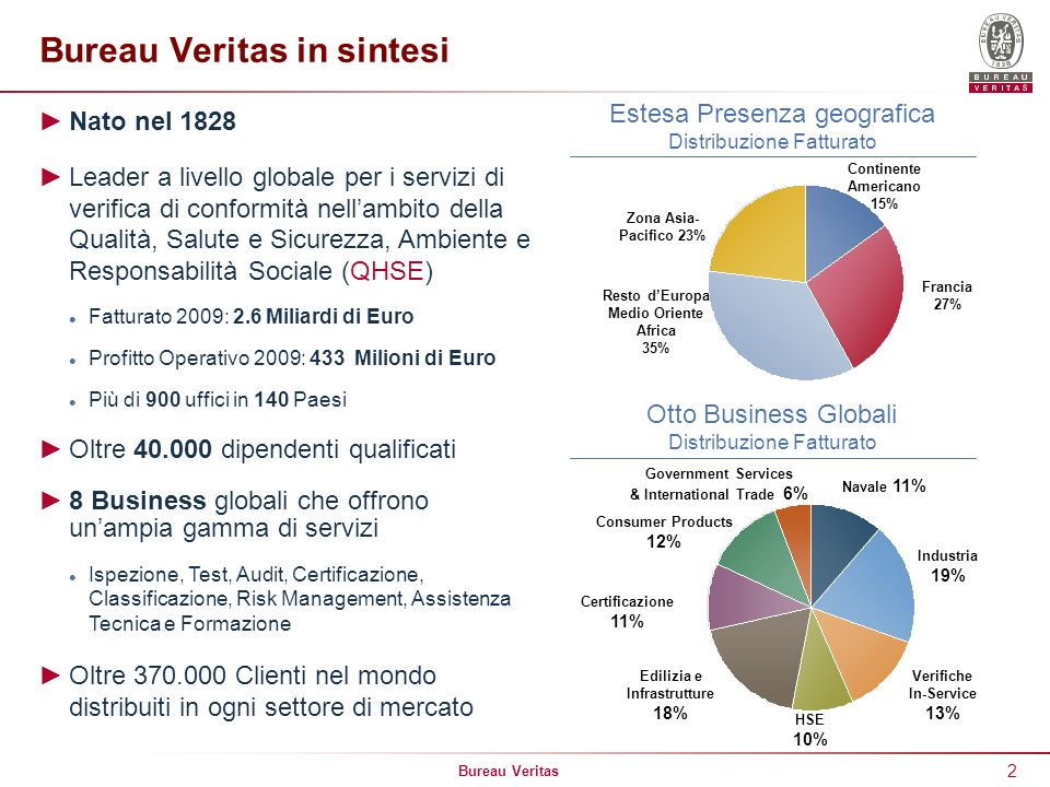 Bureau Veritas in sintesi