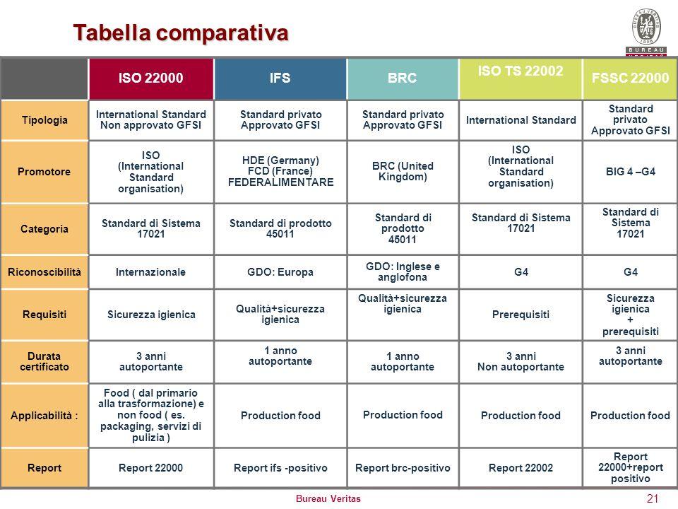 Tabella comparativa ISO 22000 IFS BRC ISO TS 22002 FSSC 22000