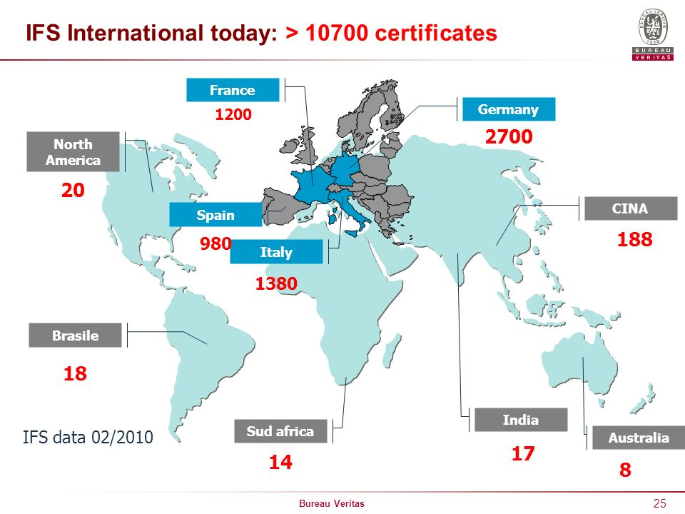 IFS International today: > 10700 certificates