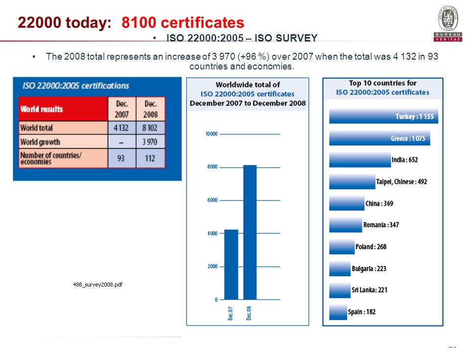 22000 today: 8100 certificates ISO 22000:2005 – ISO SURVEY