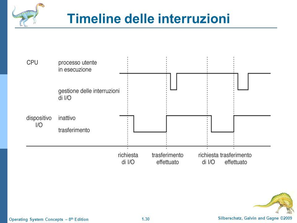 Timeline delle interruzioni
