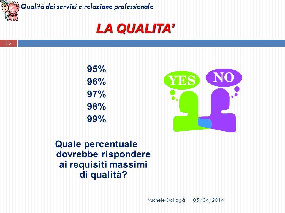 Quale percentuale dovrebbe rispondere ai requisiti massimi di qualità