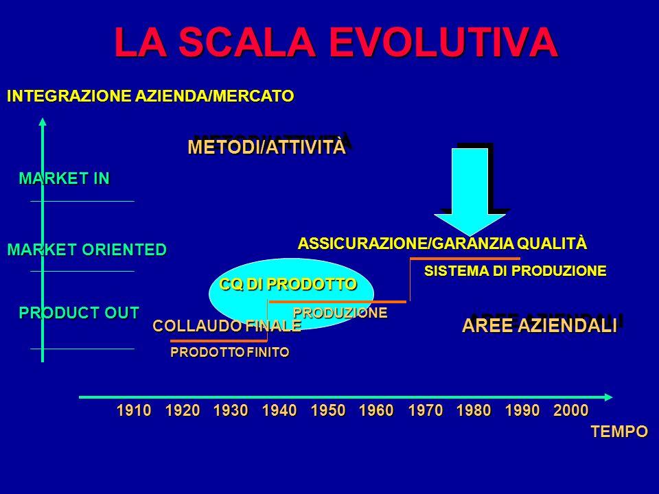 LA SCALA EVOLUTIVA METODI/ATTIVITÀ AREE AZIENDALI