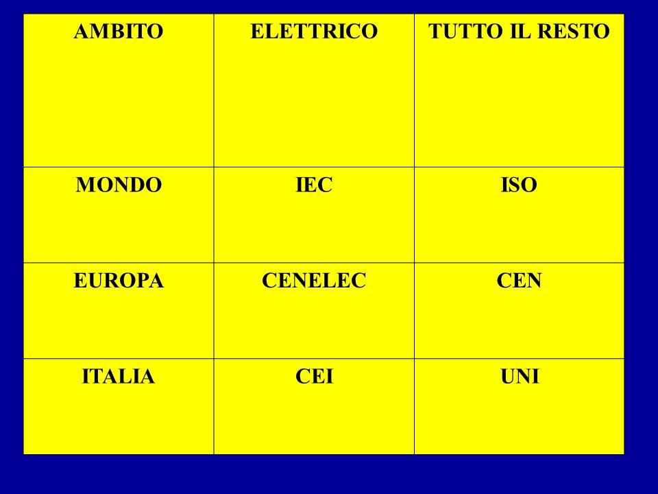 AMBITO ELETTRICO TUTTO IL RESTO MONDO IEC ISO EUROPA CENELEC CEN ITALIA CEI UNI