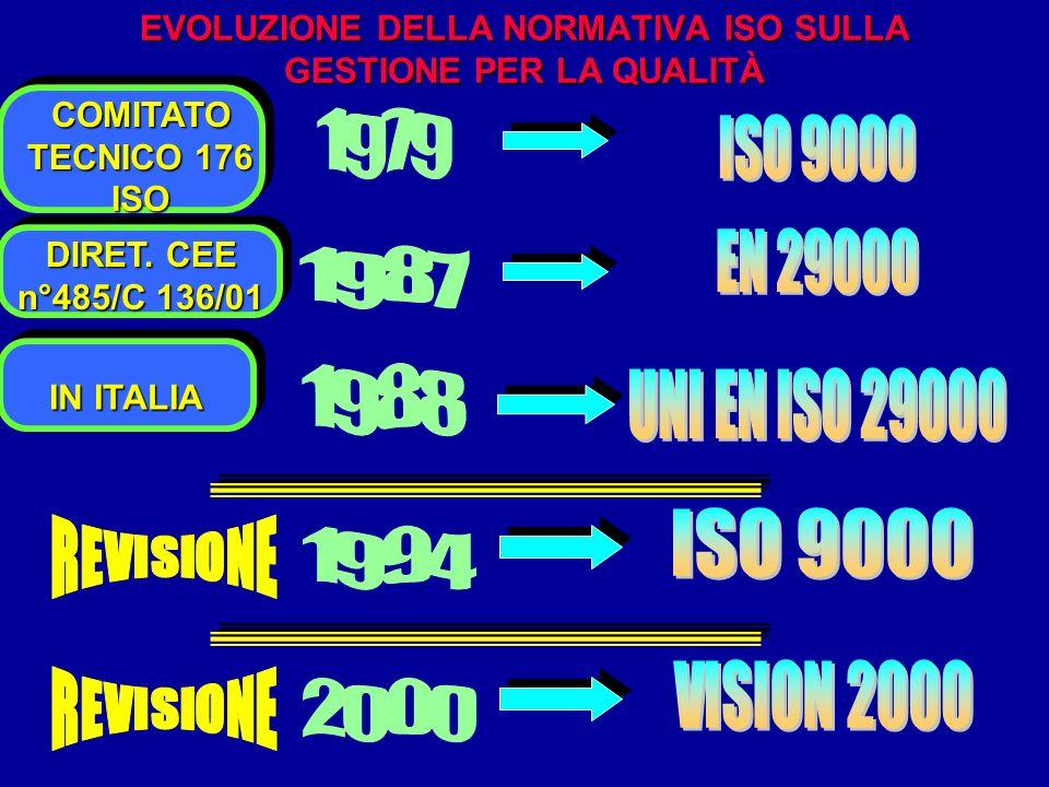 EVOLUZIONE DELLA NORMATIVA ISO SULLA GESTIONE PER LA QUALITÀ