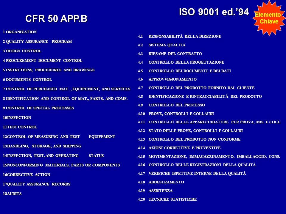 ISO 9001 ed.'94 CFR 50 APP.B Elemento Chiave 1 ORGANIZATION