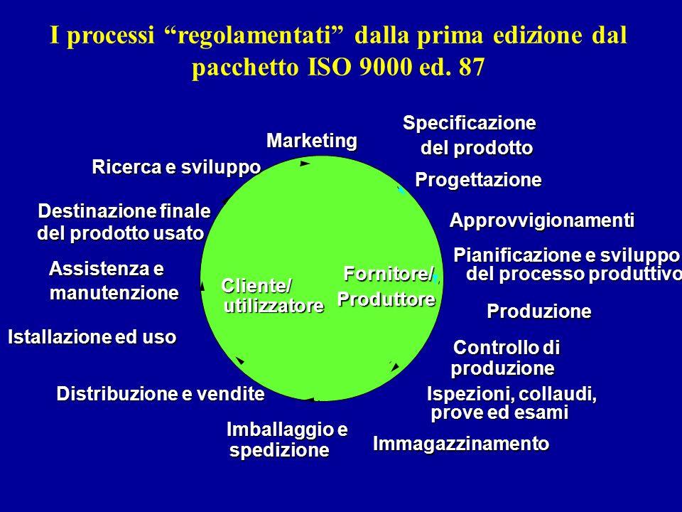 I processi regolamentati dalla prima edizione dal pacchetto ISO 9000 ed. 87