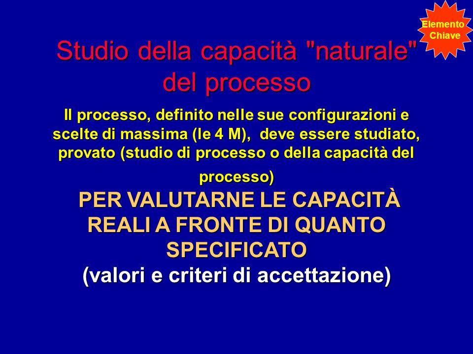 Studio della capacità naturale del processo