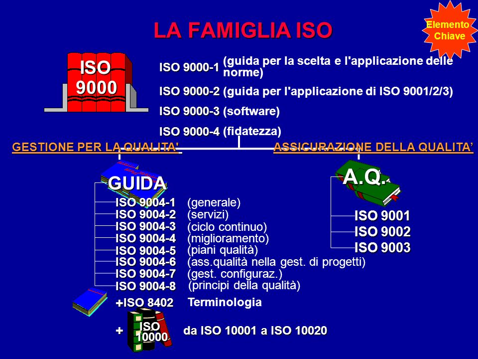 LA FAMIGLIA ISO A.Q. ISO 9000 GUIDA ISO 9001 ISO 9002 ISO 9003 + +