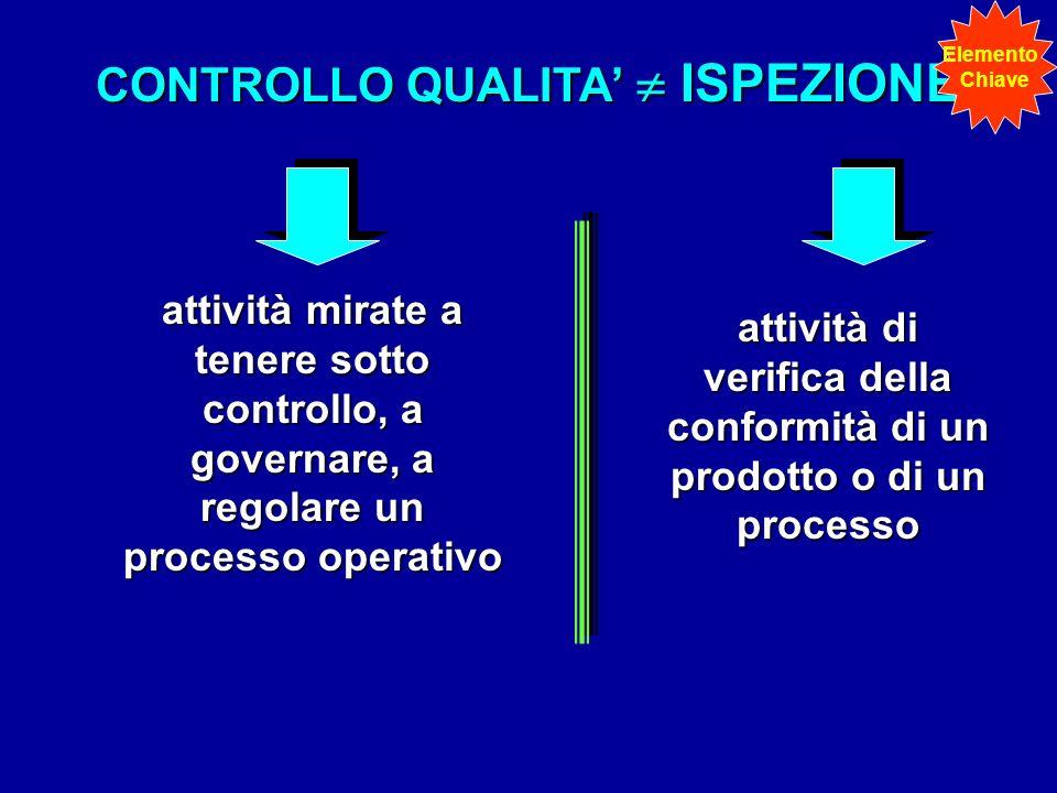 CONTROLLO QUALITA'  ISPEZIONE