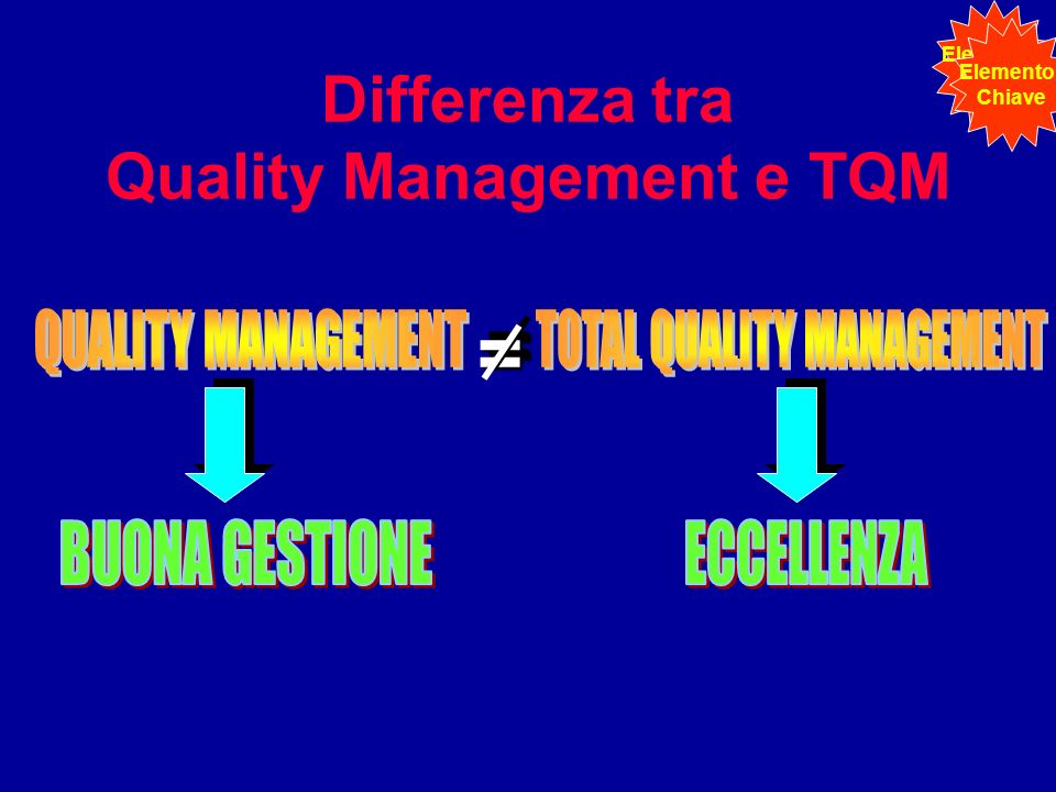 Differenza tra Quality Management e TQM