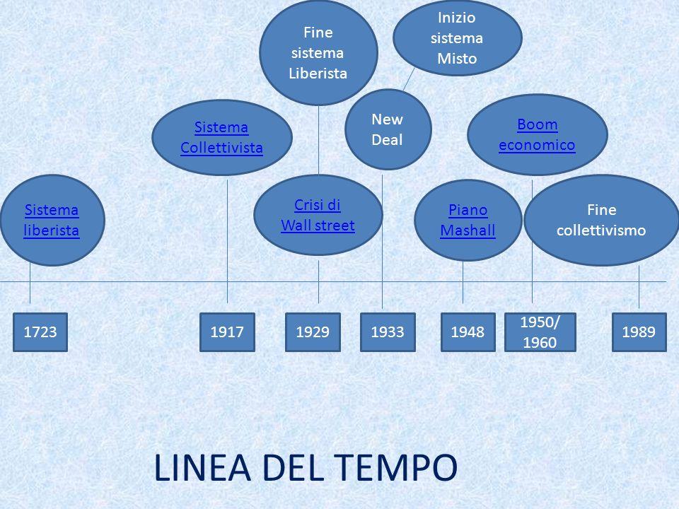 LINEA DEL TEMPO Fine sistema Liberista Inizio sistema Misto New Deal
