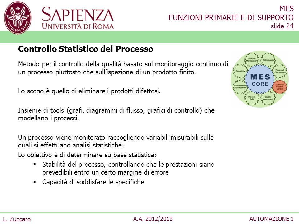 Controllo Statistico del Processo