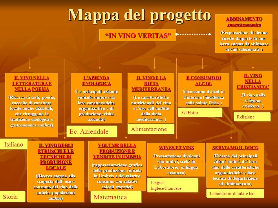 Mappa del progetto IN VINO VERITAS Ec. Aziendale Matematica