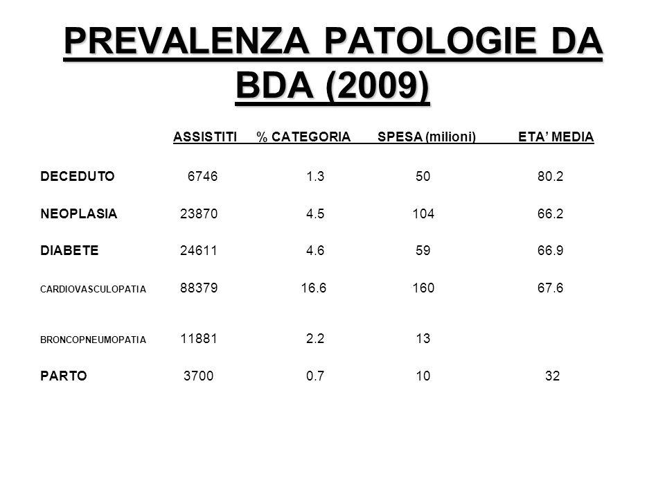 PREVALENZA PATOLOGIE DA BDA (2009)