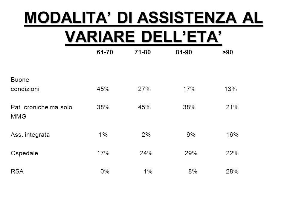 MODALITA' DI ASSISTENZA AL VARIARE DELL'ETA'
