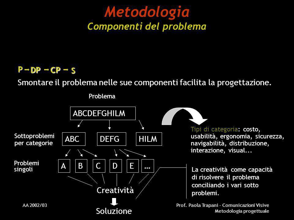 Metodologia Componenti del problema