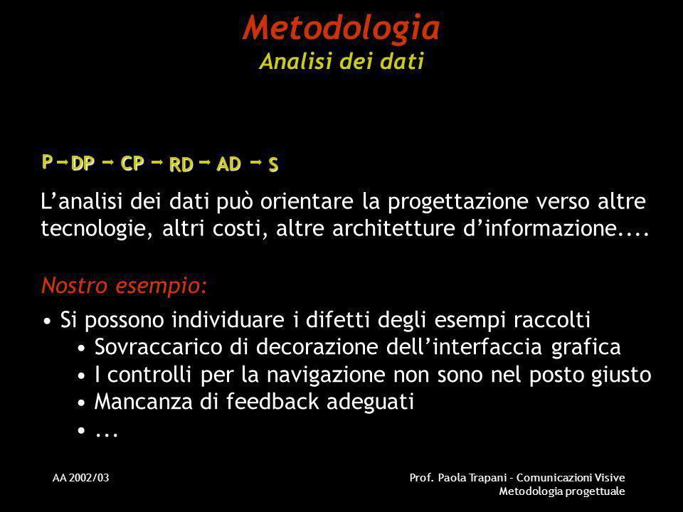 Metodologia Analisi dei dati