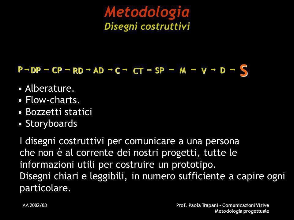 Metodologia Disegni costruttivi