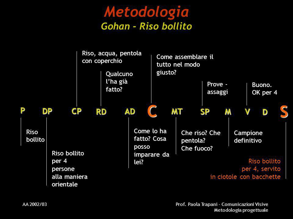 Metodologia Gohan - Riso bollito