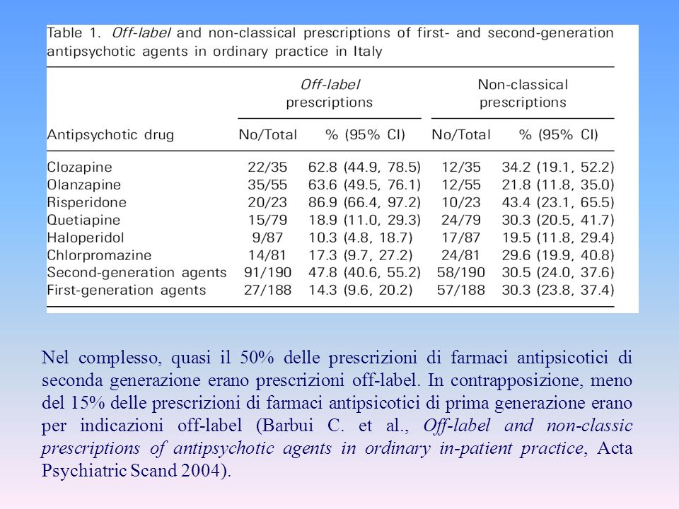Nel complesso, quasi il 50% delle prescrizioni di farmaci antipsicotici di seconda generazione erano prescrizioni off-label.
