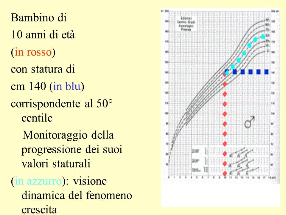 Bambino di 10 anni di età. (in rosso) con statura di. cm 140 (in blu) corrispondente al 50° centile.