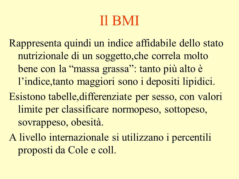 Il BMI