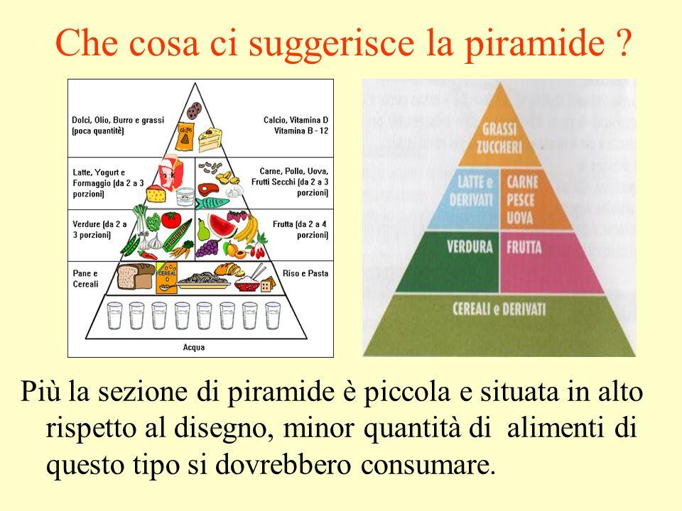 Che cosa ci suggerisce la piramide