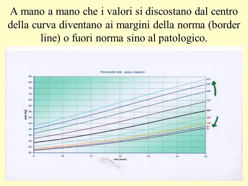 A mano a mano che i valori si discostano dal centro della curva diventano ai margini della norma (border line) o fuori norma sino al patologico.
