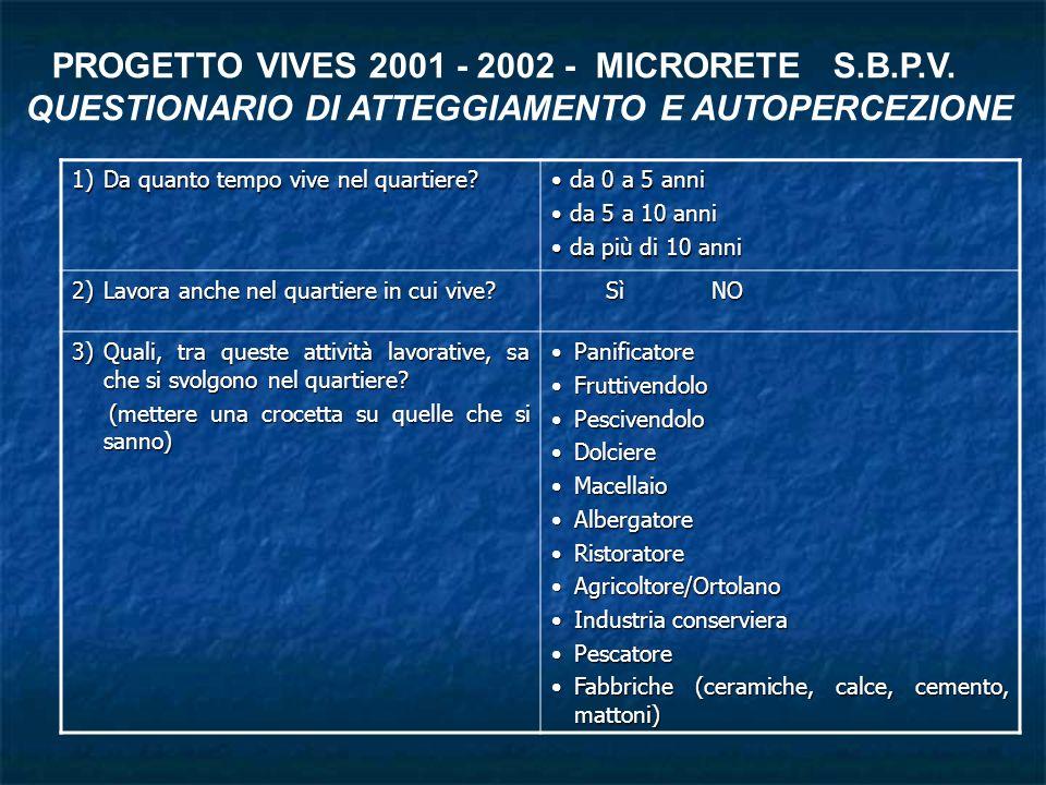 PROGETTO VIVES 2001 - 2002 - MICRORETE S.B.P.V.