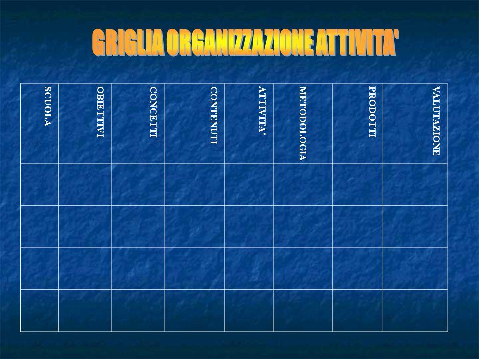 GRIGLIA ORGANIZZAZIONE ATTIVITA