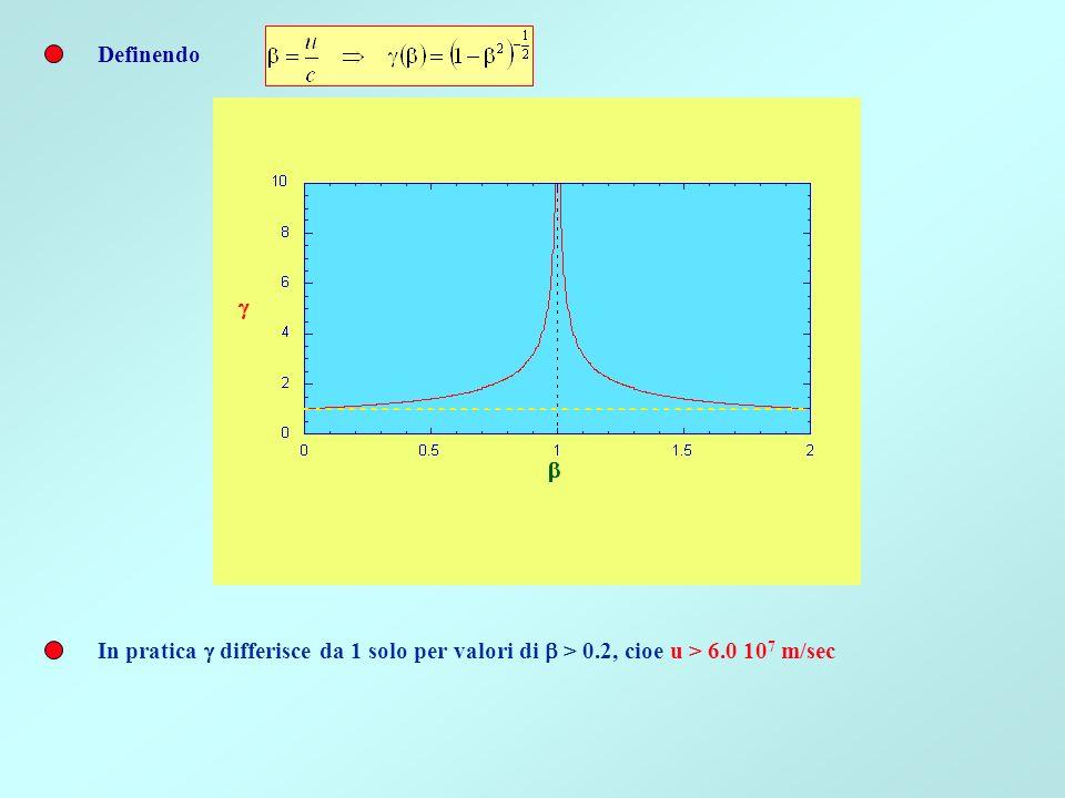 Definendo In pratica g differisce da 1 solo per valori di b > 0.2, cioe u > 6.0 107 m/sec