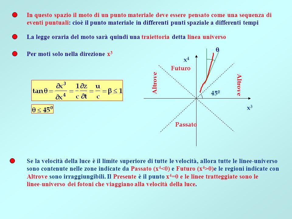 In questo spazio il moto di un punto materiale deve essere pensato come una sequenza di