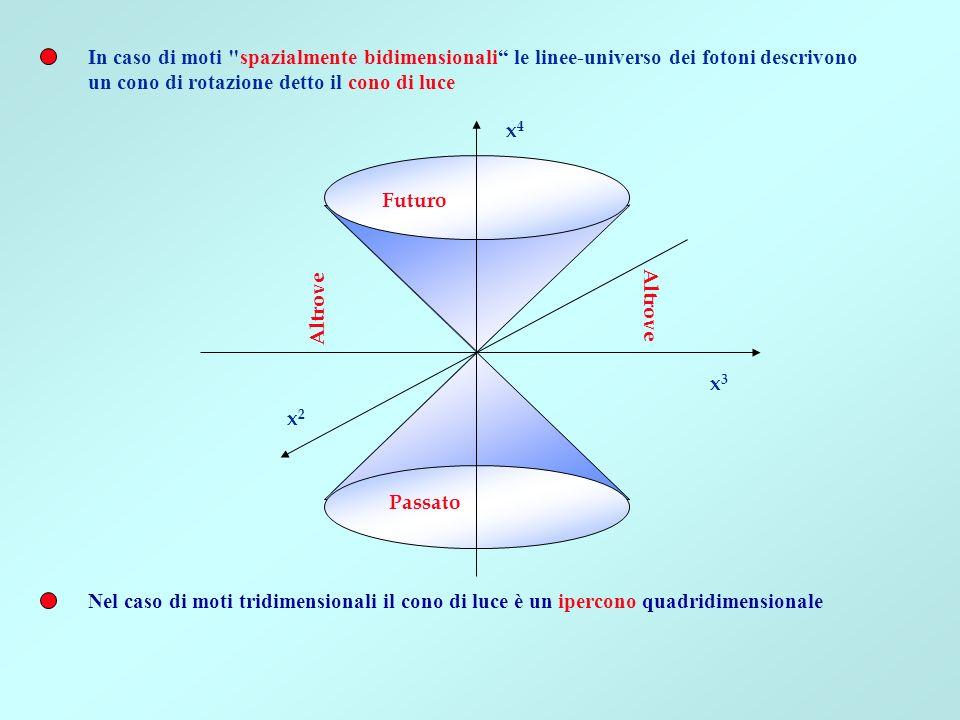In caso di moti spazialmente bidimensionali le linee-universo dei fotoni descrivono
