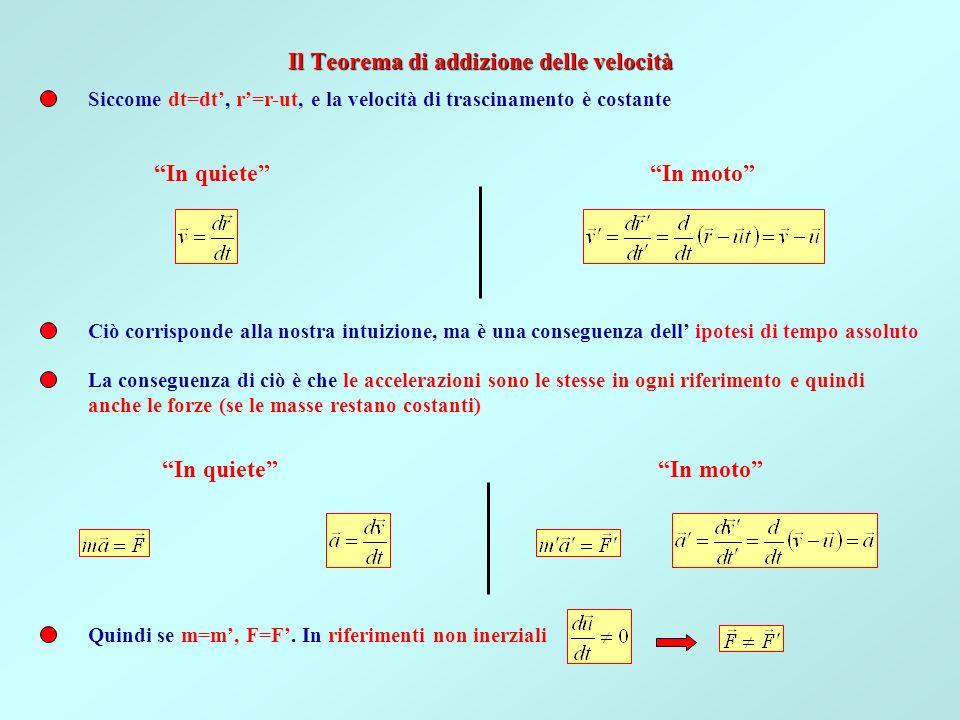 Il Teorema di addizione delle velocità