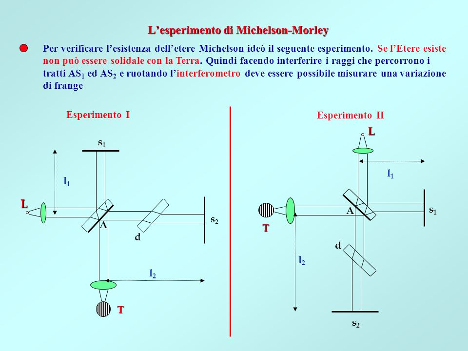 L'esperimento di Michelson-Morley