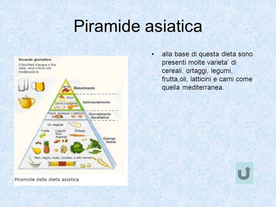 Piramide asiatica