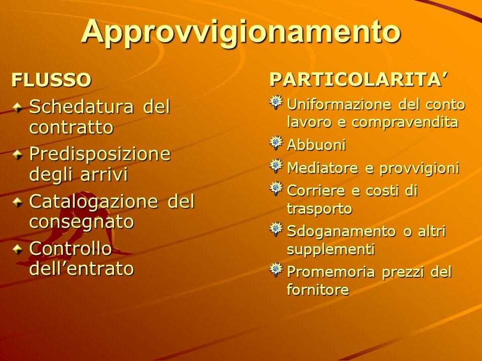 Approvvigionamento FLUSSO PARTICOLARITA' Schedatura del contratto