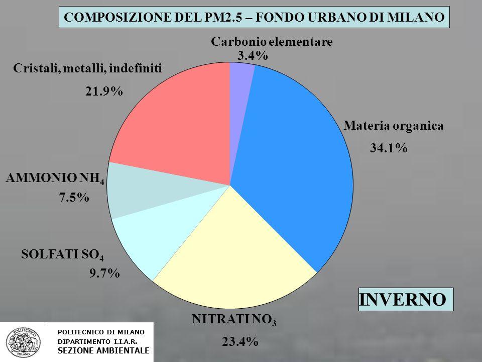 INVERNO COMPOSIZIONE DEL PM2.5 – FONDO URBANO DI MILANO