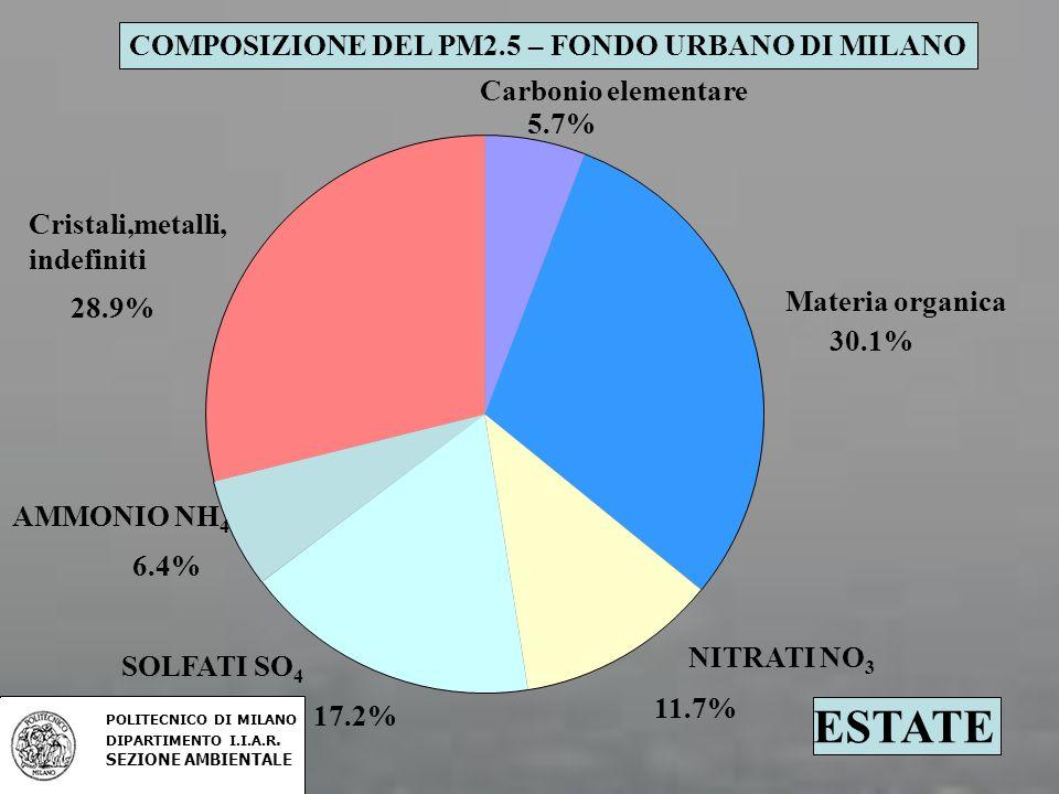 ESTATE COMPOSIZIONE DEL PM2.5 – FONDO URBANO DI MILANO