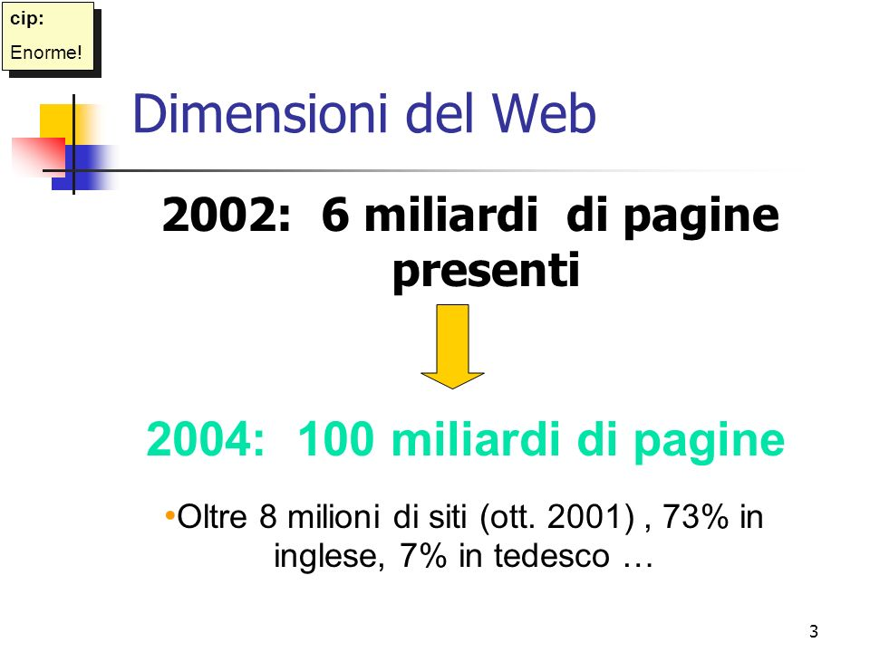 2002: 6 miliardi di pagine presenti