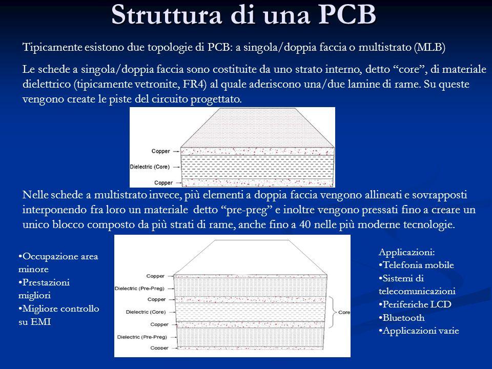 Struttura di una PCB Tipicamente esistono due topologie di PCB: a singola/doppia faccia o multistrato (MLB)