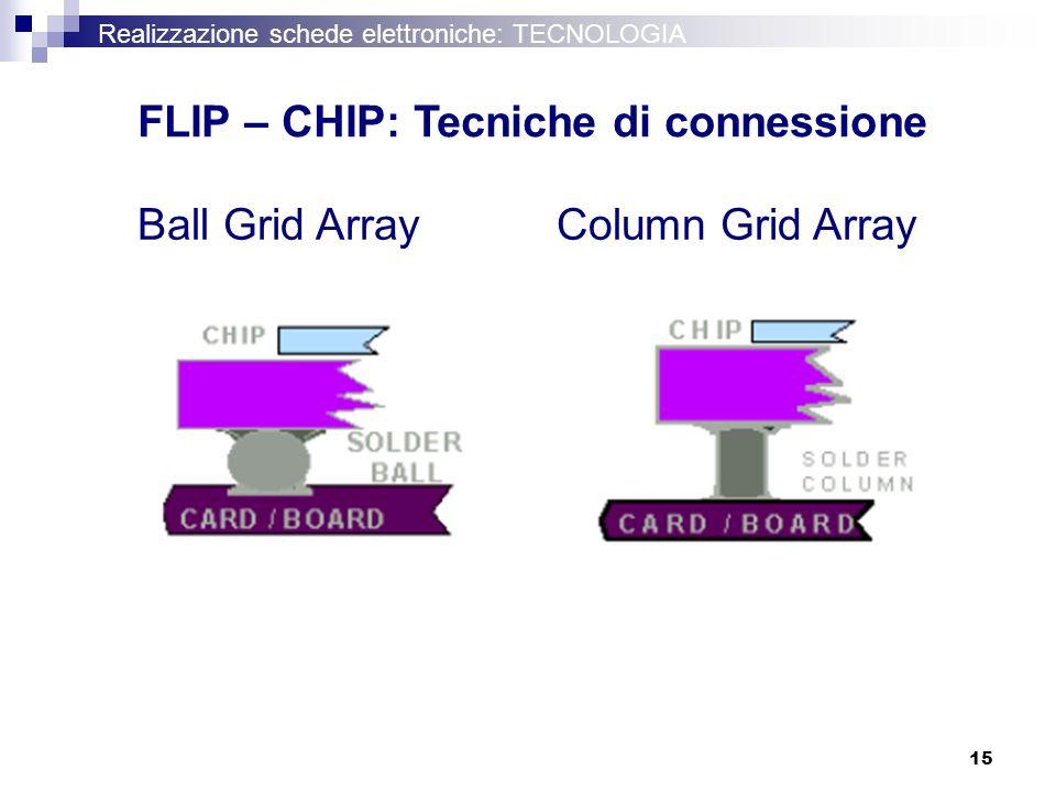 FLIP – CHIP: Tecniche di connessione
