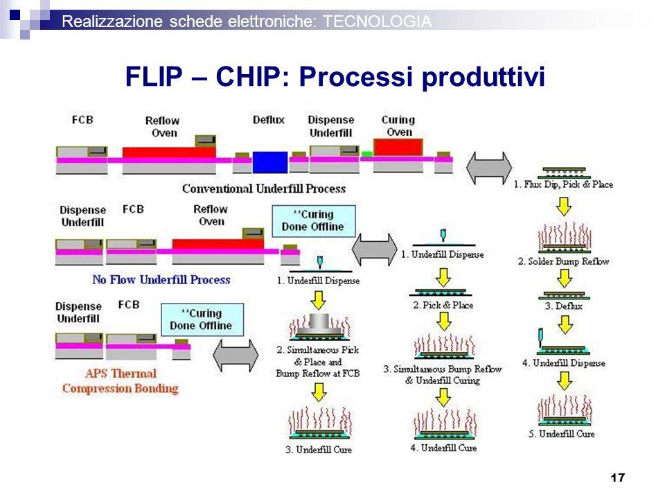 FLIP – CHIP: Processi produttivi