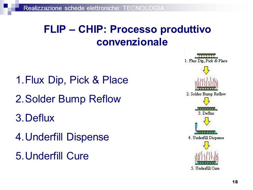 FLIP – CHIP: Processo produttivo convenzionale