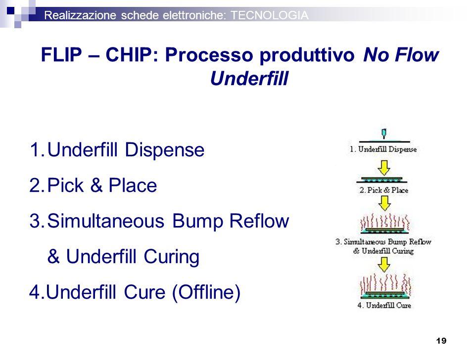 FLIP – CHIP: Processo produttivo No Flow Underfill