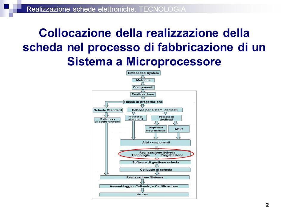 Realizzazione schede elettroniche: TECNOLOGIA