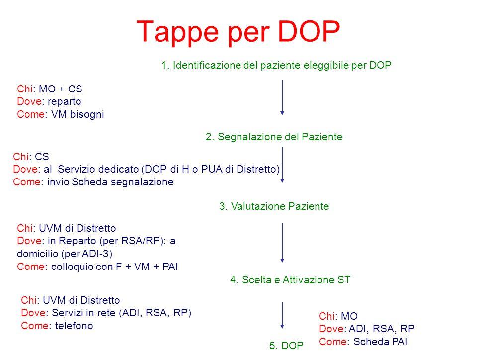 Tappe per DOP 1. Identificazione del paziente eleggibile per DOP